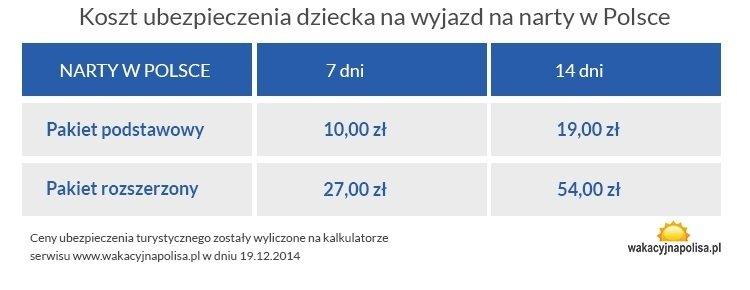 koszt ubezpieczenia na narty w Polsce