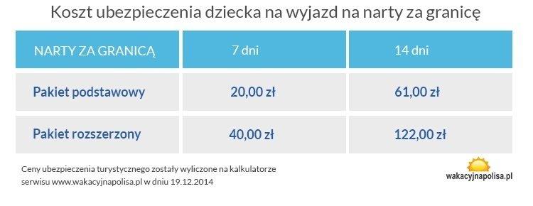 tabela cen ubezpieczenia wyjazdu na narty za granicę