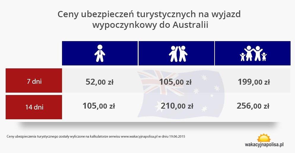 tabelka-australia-ubezpieczenia