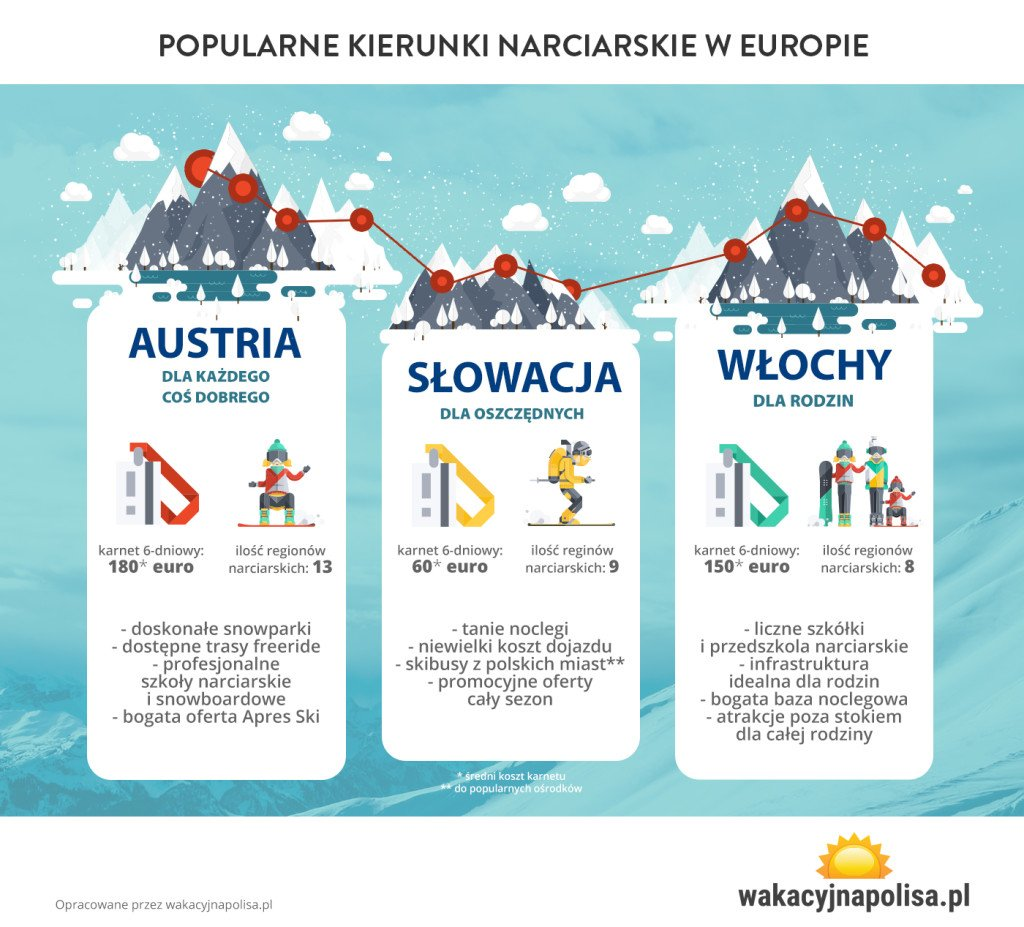 popularne kierunki narciarskie w Europie wakacyjnapolisa.pl
